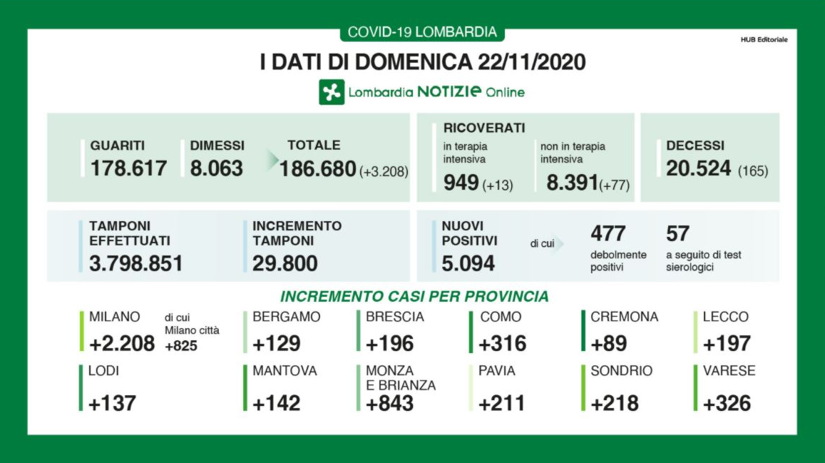 Coronavirus in Lombardia, il bollettino della Regione (22 novembre)