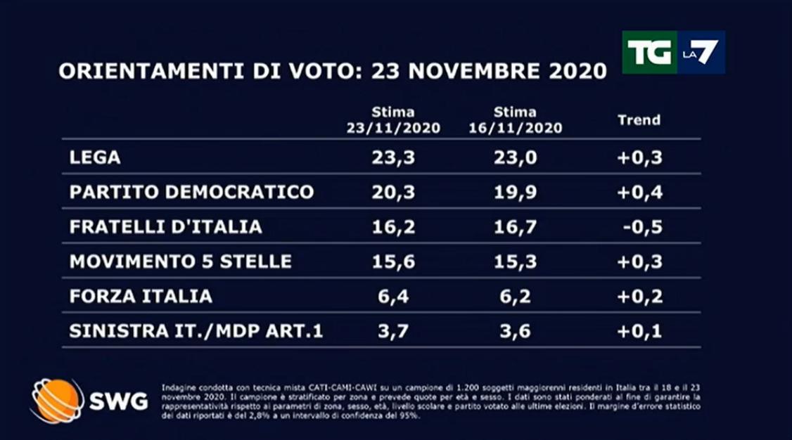 Sondaggi, Fratelli d'Italia perde mezzo punto: lo riguadagnano Lega e Forza Italia. Il Pd torna sopra il 20%