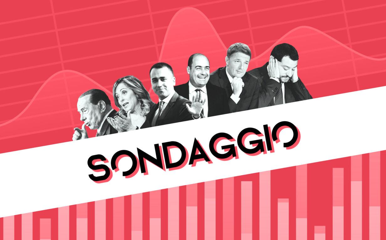 Sondaggi, il Pd perde l'1,9% e finisce dietro Fdi (al 16,8). Il M5s guadagna l'1,4 % e diventa secondo partito