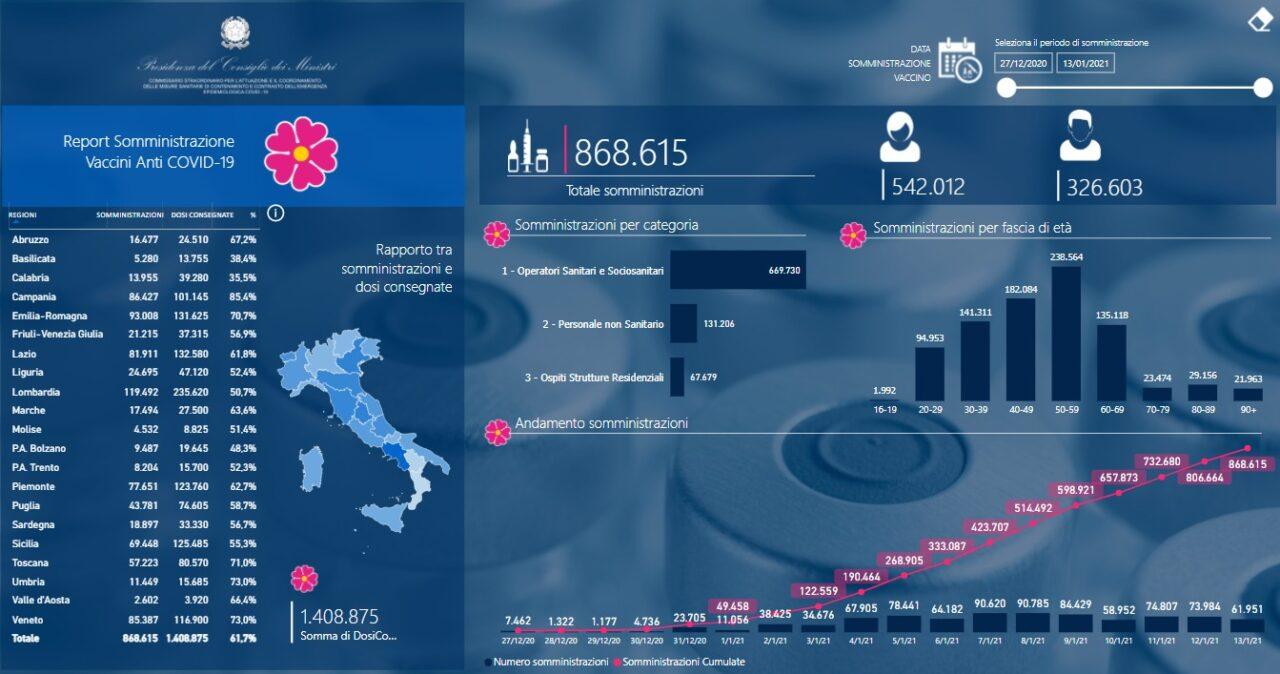 Coronavirus |  868 615 le dosi di vaccino somministrate finora |  a rilento Calabria |  Basilicata e Lombardia  L'Italia è al sesto posto nel mondo