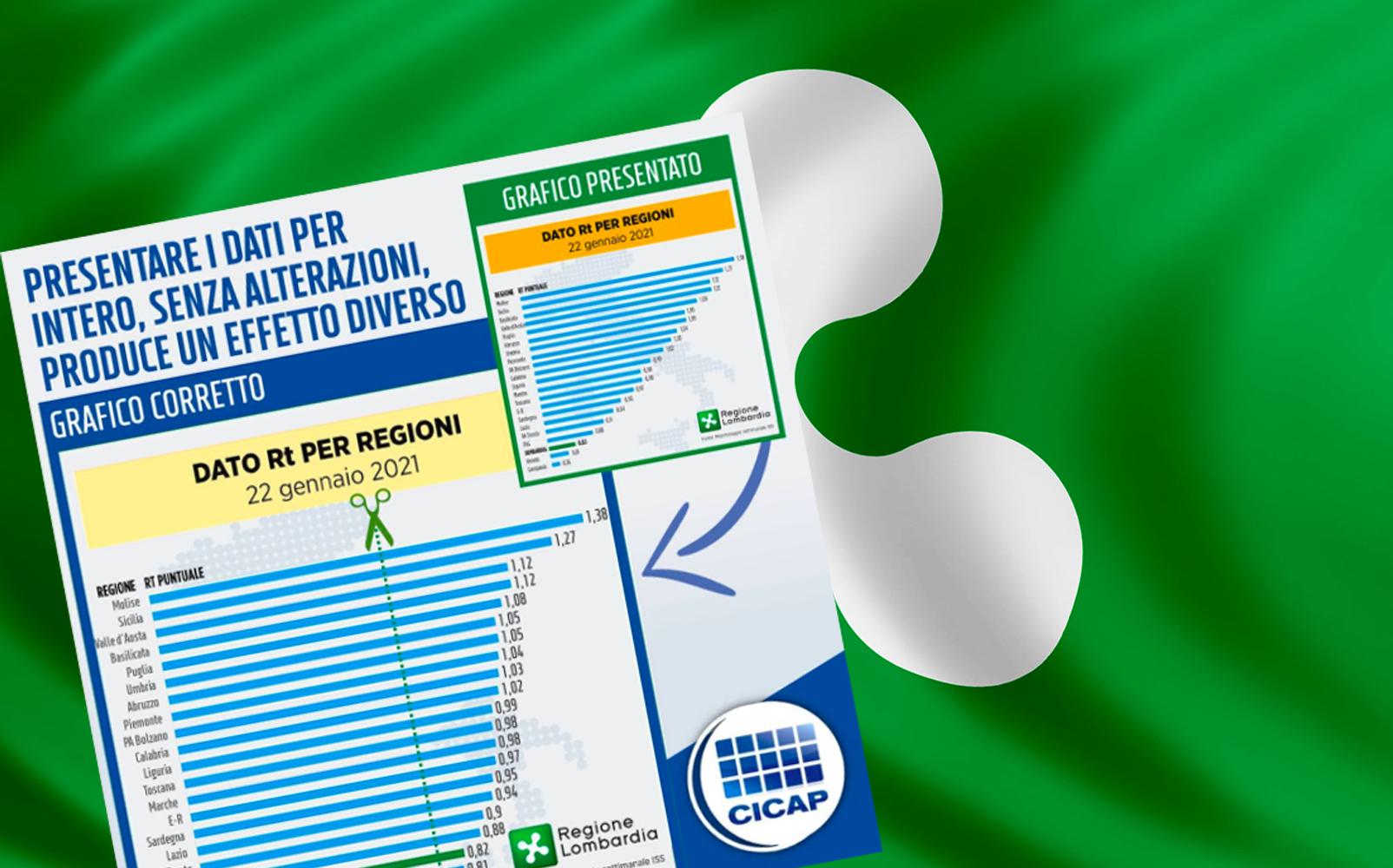 Quei grafici «ingannevoli» della Regione Lombardia sugli indici Rt delle regioni