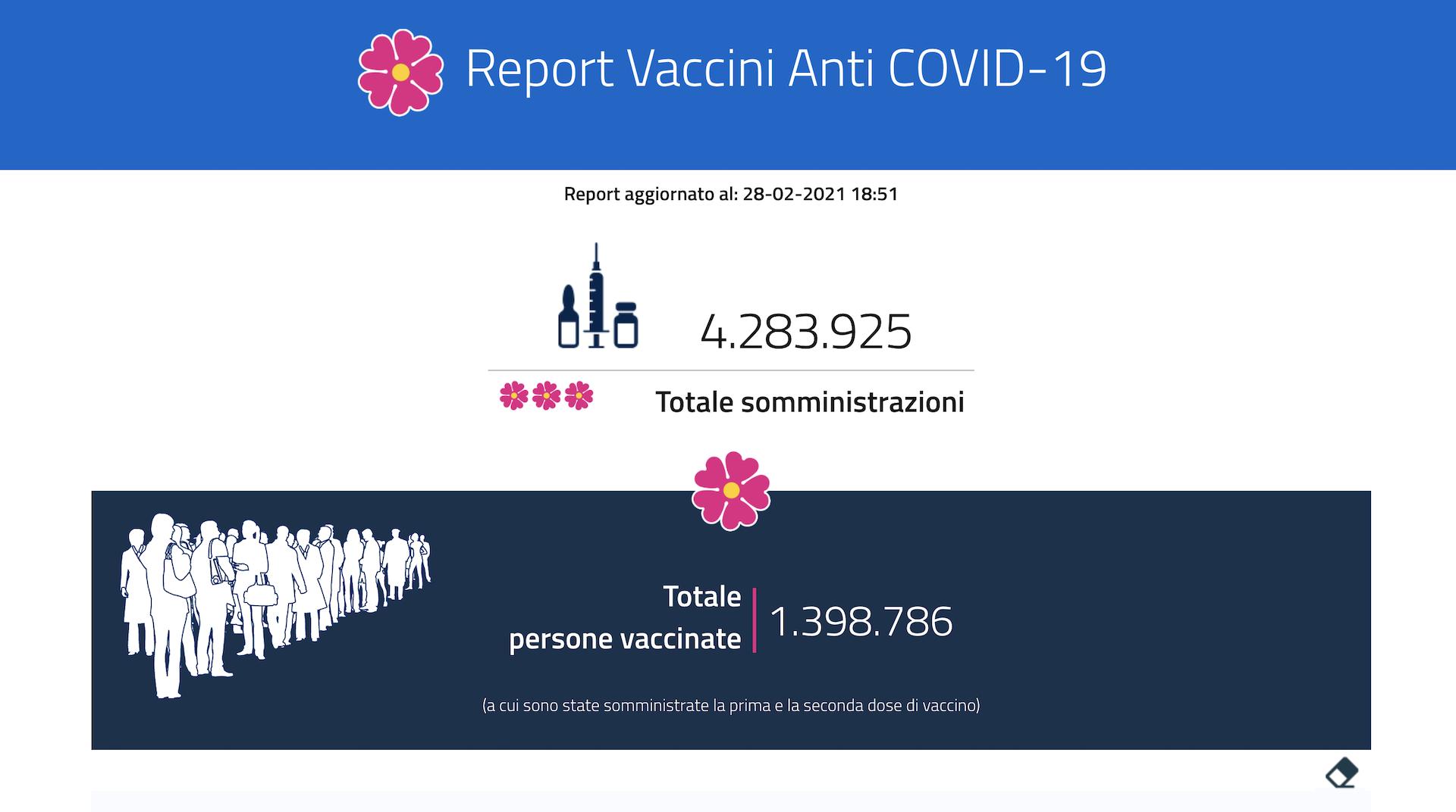 Vaccini, somministrate oltre 4,2 milioni di dosi. Previsto ad aprile l'arrivo di Johnson & Johnson