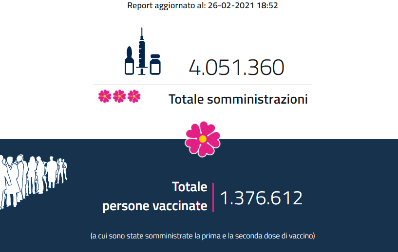 Vaccini in Italia |  superate le 4 milioni di somministrazioni  Almeno una dose a quasi 600 mila persone tra 80 e 89 anni