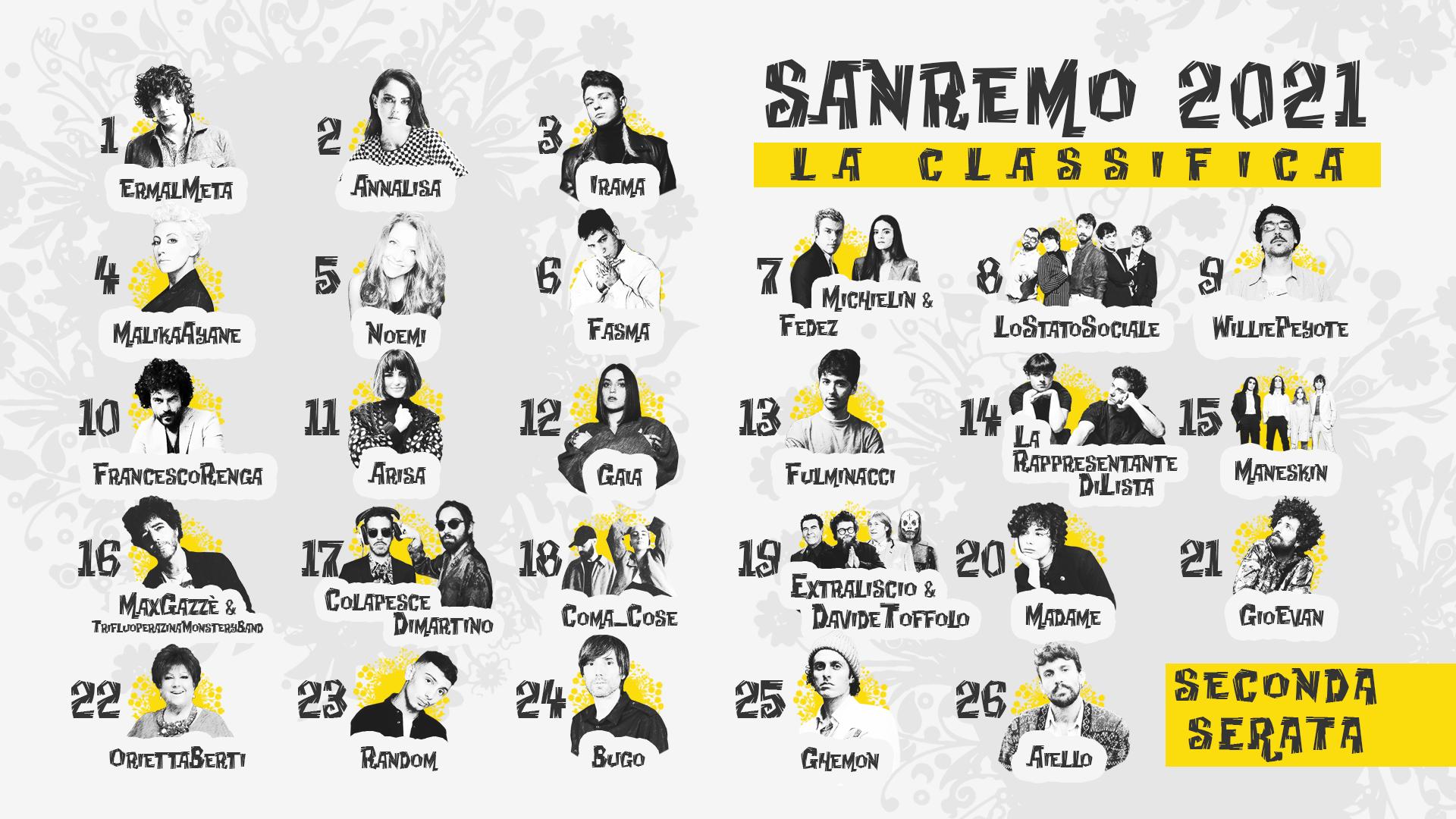 Sanremo 2021, la classifica ufficiale della seconda serata vs la classifica di Open