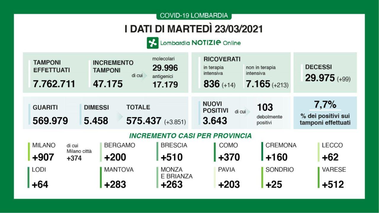 Covid Lombardia, 4.282 contagi e 110 morti nelle ultime 24 ore