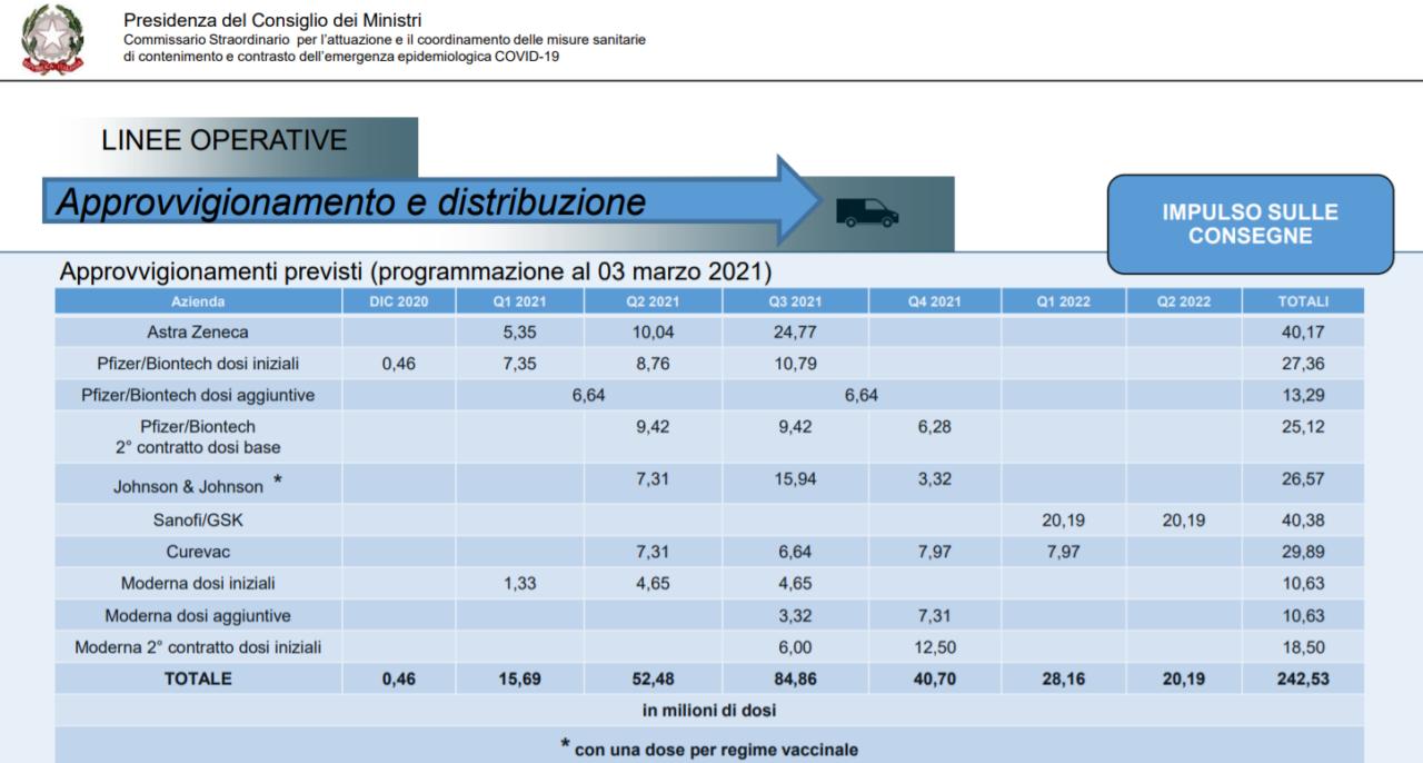 Covid, Figliuolo: 80% della popolazione vaccinata entro settembre