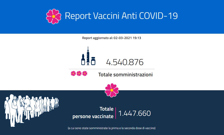 Vaccini, oltre 4 milioni e mezzo le dosi somministrate. L'11 marzo potrebbe arrivare il via libera a Johnson&Johnson