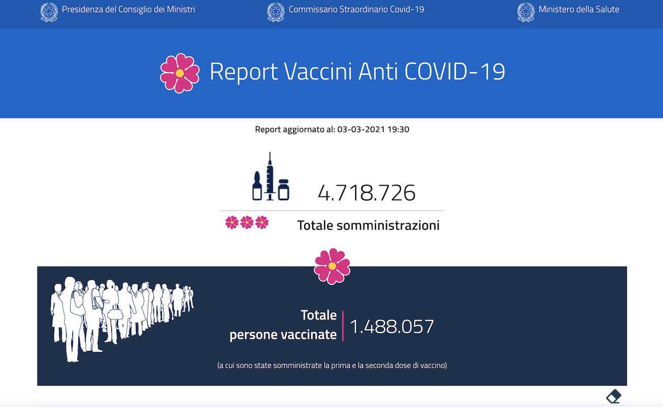 Vaccini, quasi 1,5 milioni i vaccinati: usato il 72% delle dosi distribuite