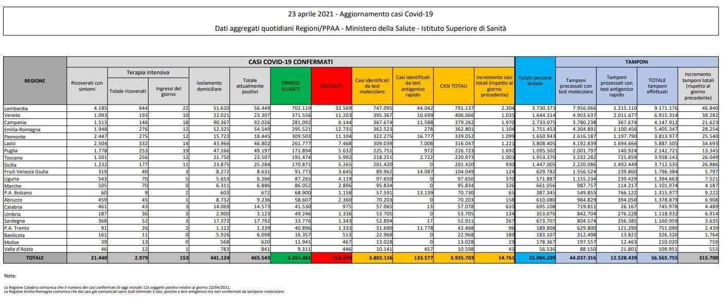 Coronavirus, 342 vittime in 24 ore. Diminuiscono i ricoveri e gli ingressi in terapia intensiva