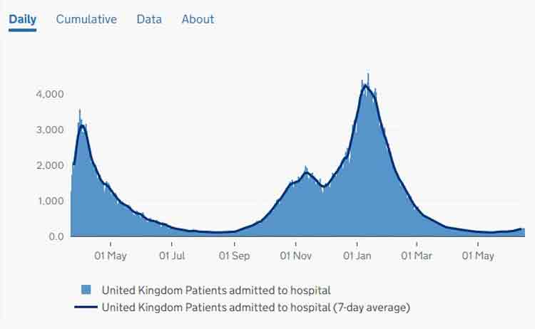 Grafico ospedalizzazioni Regno Unito Covid